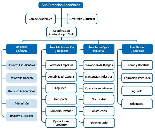 organigrama 2016-02