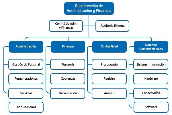 organigrama 2016-03