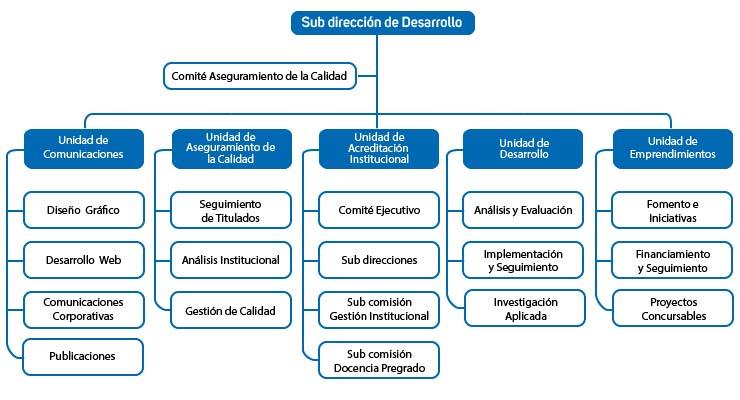 organigrama 2016-04